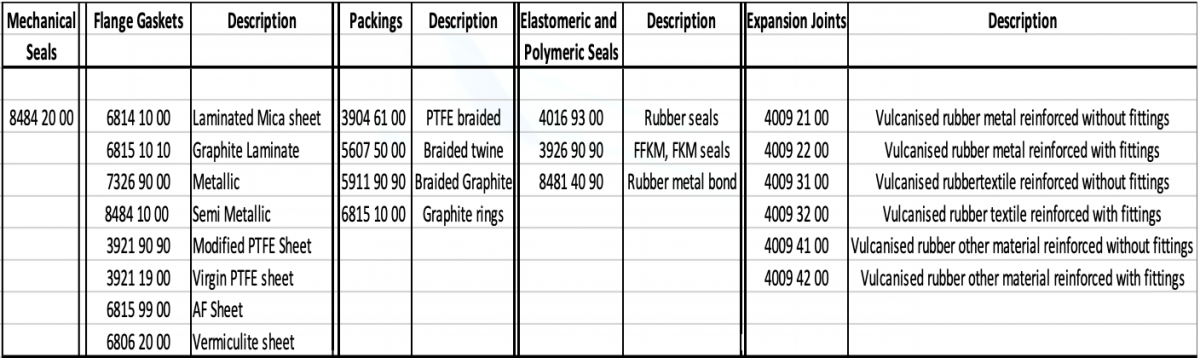 table of sealing devices and their correct codes